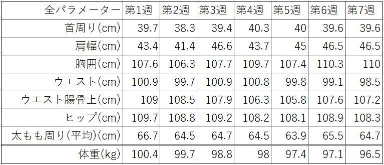ZOZOスーツの計測値