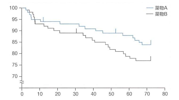 いまさら誰にも聞けない 医学統計の基礎のキソのカプランマイヤー曲線