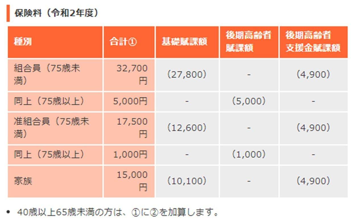 大阪府医師会の医師国保の保険料