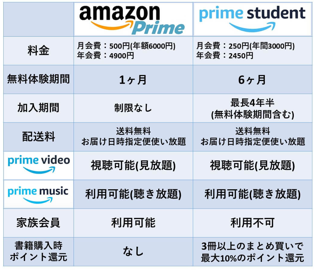 Amazonプライムとプライムスチューデントの比較