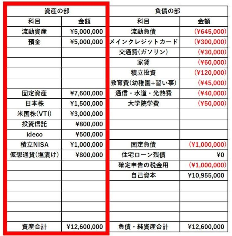家計の貸借対照表(バランスシート)