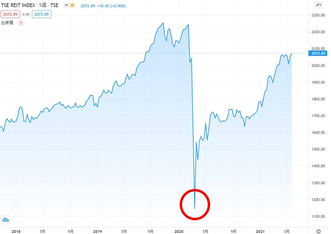 コロナショックから今までの投資成果を振り返る